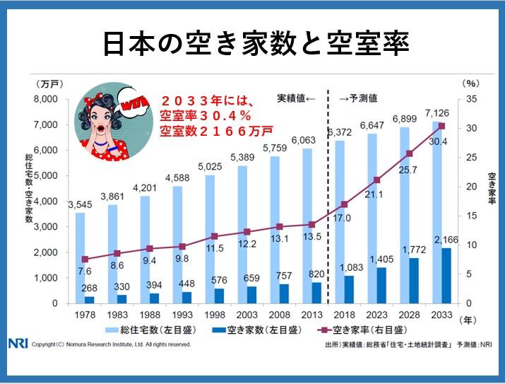 空き家率30.4%